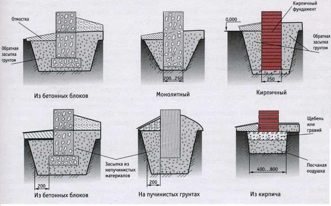 Ленточный фундамент - расчёт и строительство своими руками.