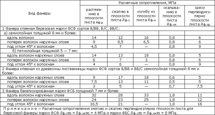 Калькулятор бруса: что он может посчитать и как проверить результат
