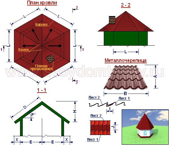 Онлайн калькулятор расчета стоимости металлочерепицы на крышу (кровлю)