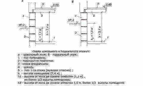 Гидроизоляция фундамента рулонными материалами от а до я