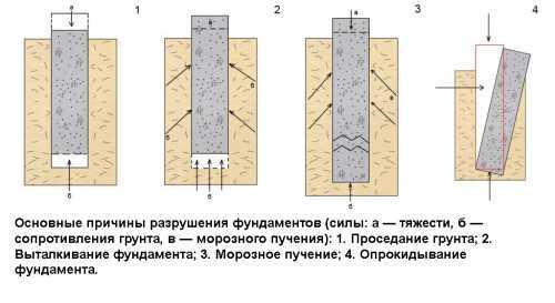 Как укрепить фундамент старого деревянного дома не поднимая дом на подвижной почве своими руками