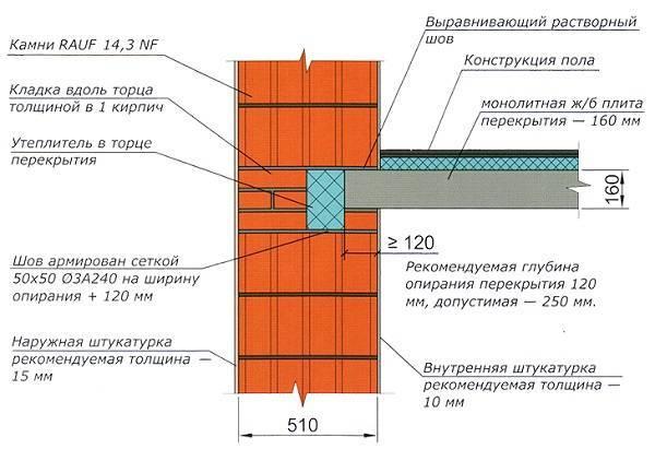 Монтаж плит перекрытия: технология укладки и правильная раскладка. план установки плит и точный чертеж