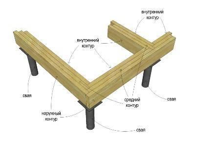 Обвязка свайного фундамента (ростверк): брусом, швеллером, уголком, профильной трубой