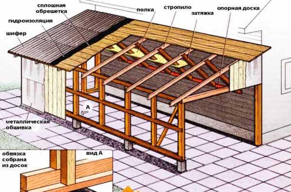 Крыша из профильной трубы 2021