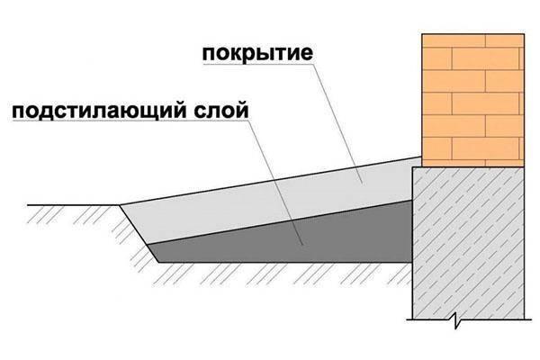 Отмостка из гальки: требования к материалу, плюсы и минусы применения, инструкция по укладке сырья в конструкцию вокруг дома своими руками
