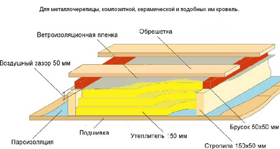 Какое расстояние между стропилами двускатной крыши, как выбрать максимальный шаг установки стропильной системы под металлочерепицу, фото+видео