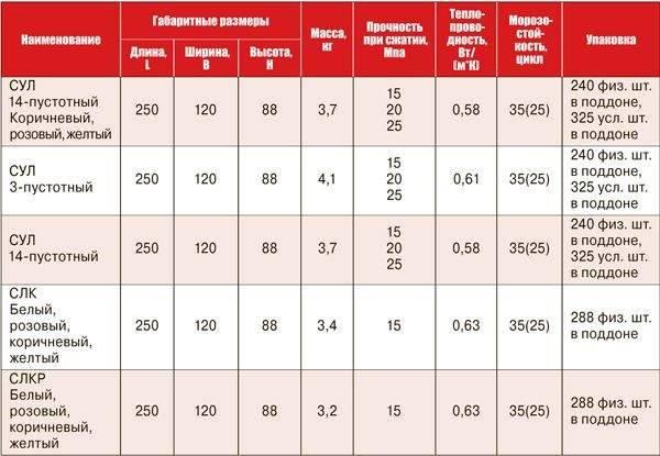 Размер полуторного кирпича, характеристики керамических и силикатных блоков, цены