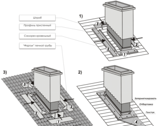 Проход трубы через крышу из металлочерепицы - полная инструкция