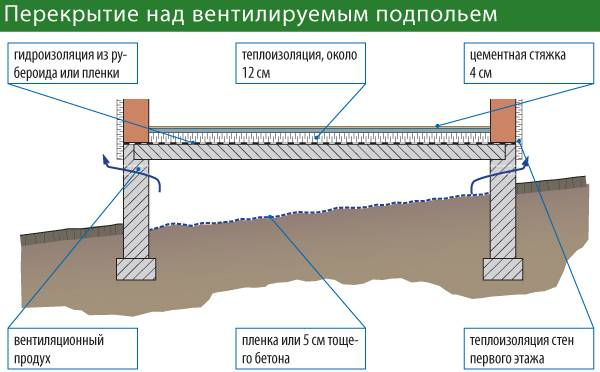 Правила монтажа и виды плит перекрытия