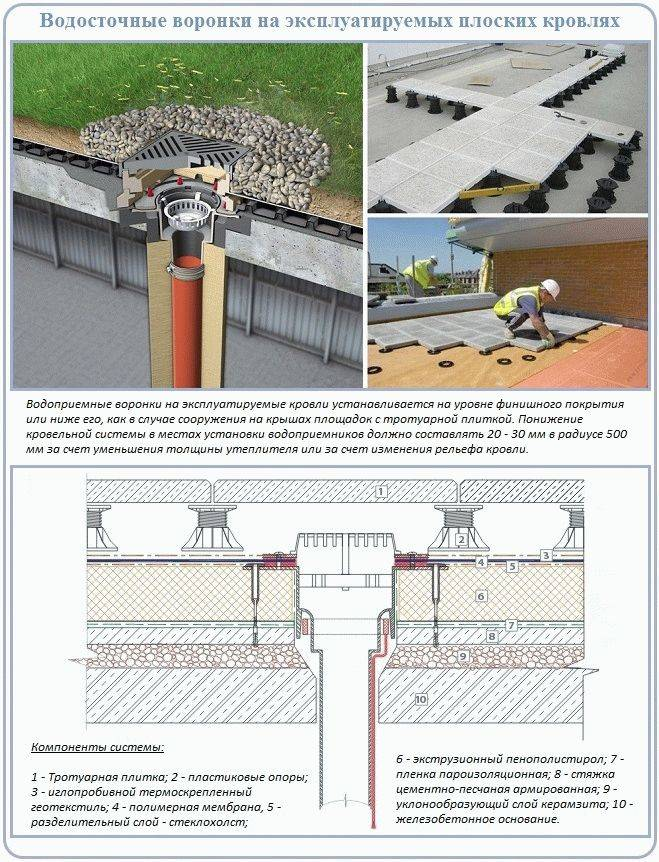 Организованный внутренний водосток домов