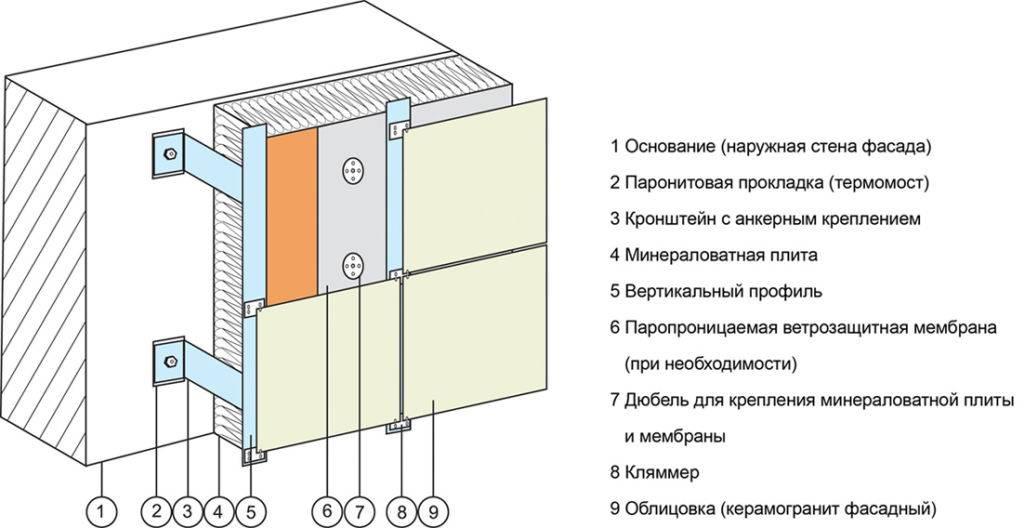 Алюминиевые композитные панели дла навесного фасада ?