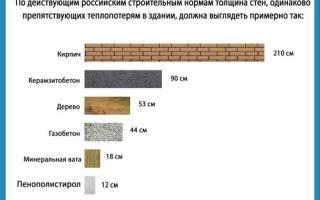 Газобетон или пенобетон – в чем разница и что лучше для строительства дома, сравнение материалов, фото