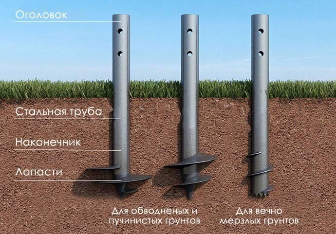 Свайно-ленточный фундамент для дома из газобетона своими руками: пошаговая инструкция по строительству