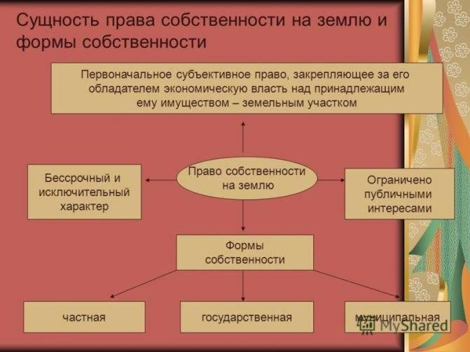 Право пользования земельным участком, его виды и особенности