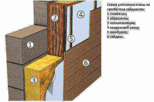 Штукатурка газосиликатных блоков своими руками, с учетом особенностей газосиликата