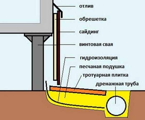 Нужна ли гидроизоляция при высоком ростверке
