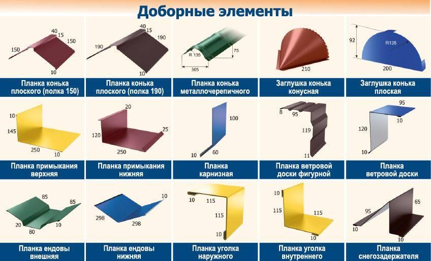 Капельник для крыши, его устройство и назначение, а также особенности расчета и монтажа