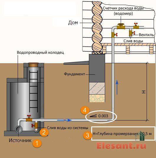 На какую глубину закапывать водопроводную трубу в частном доме, а также септик и канализацию