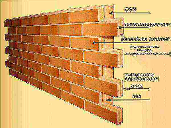 Термопанели фасадные с клинкерной плиткой: плюсы и минусы, советы по монтажу