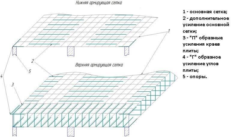 Рекомендации по самостоятельному возведению плиты под фундамент гаража