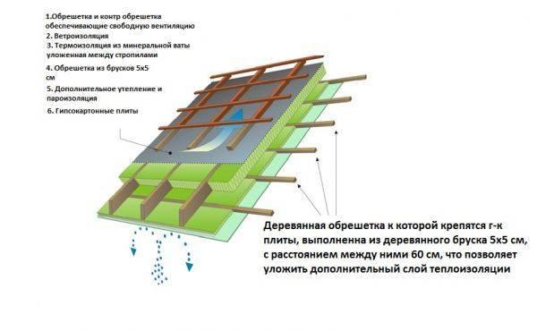 Крыша из профлиста своими руками: правила укладки и советы профессионалов