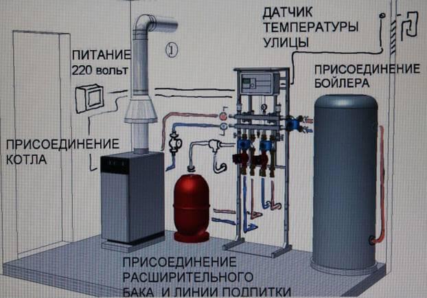 Схема двухконтурного газового котла отопления: устройство и принцип работы настенных отопительных приборов