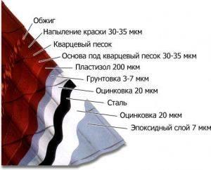 Размеры и расчет листов металлочерепицы: примеры расчета