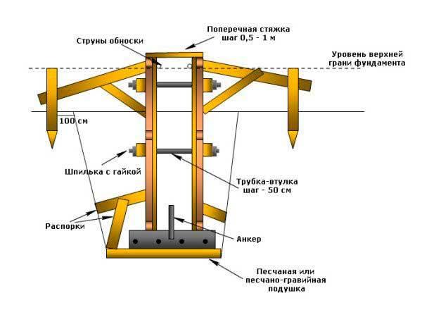 Как выбрать бетон и самостоятельно приготовить смесь для фундамента?