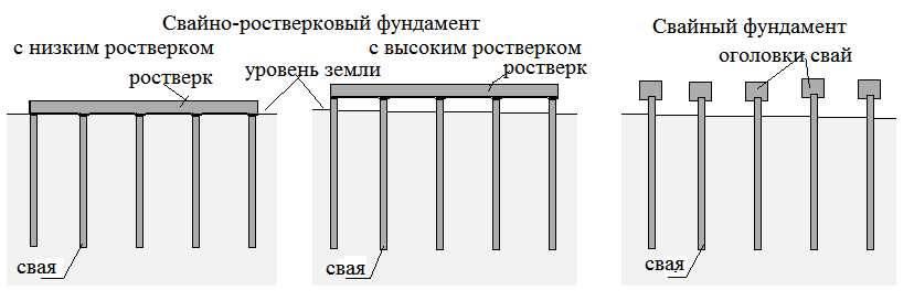 Как правильно сделать свайный фундамент своими руками: расчет высоты над землей + пошаговая инструкция по монтажу