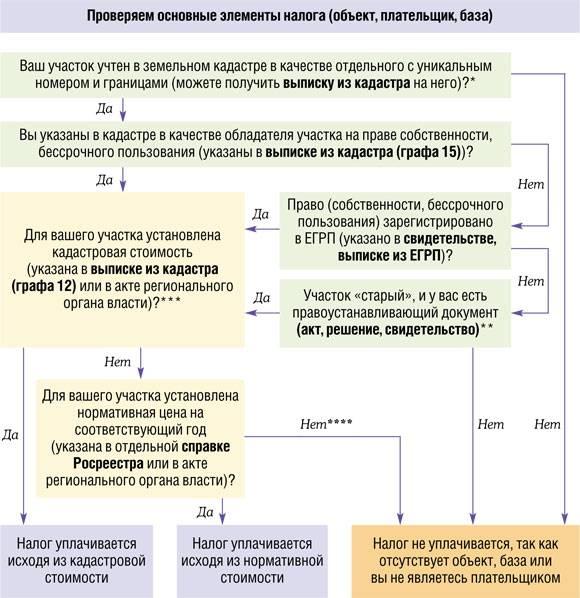 Стоимость земельного налога по кадастровой стоимости и особенности расчета