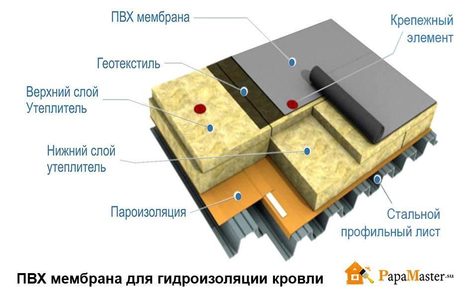Гидроизоляция фундамента, толщина слоя, срок службы и снип