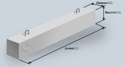 Устройство перемычек в кирпичных стенах: минимальное опирание, подробный расчет