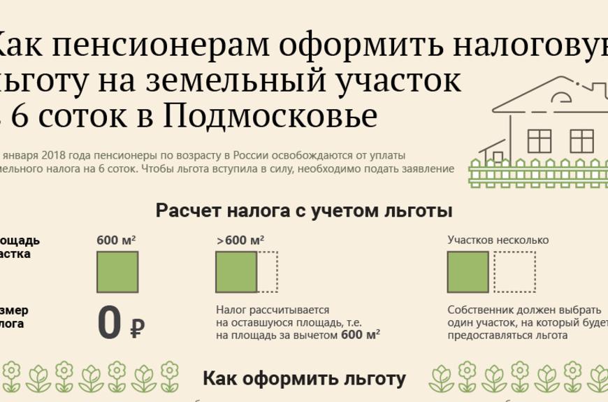 Как рассчитать стоимость аренды земельного участка от кадастровой стоимости?