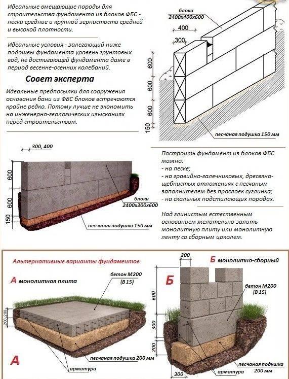 Методы гидроизоляции фундамента из блоков фбс