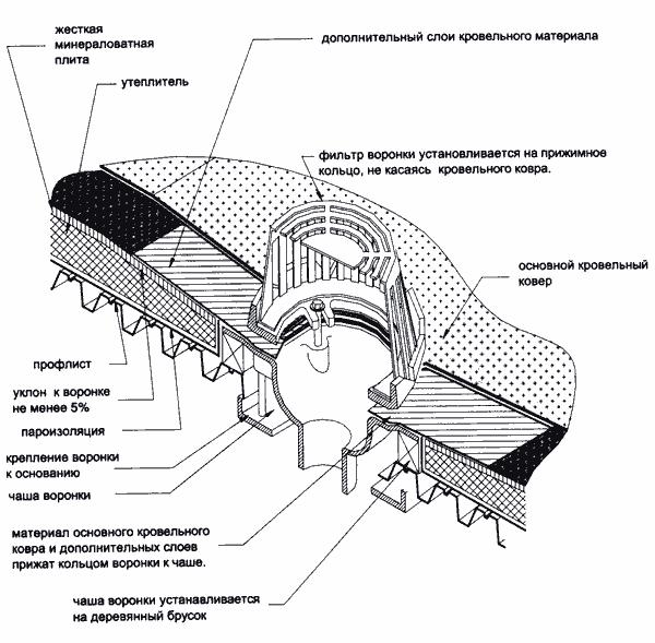 Аэратор кровельный (35 фото): подбор металлочерепицы для плоской крыши, продукция «технониколь» для мягкой кровли