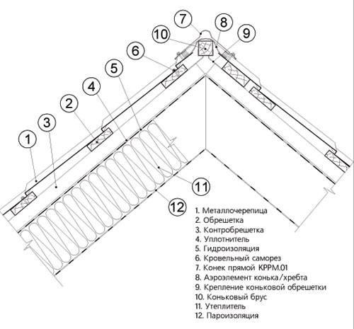 Протекает крыша из профнастила в местах соединений