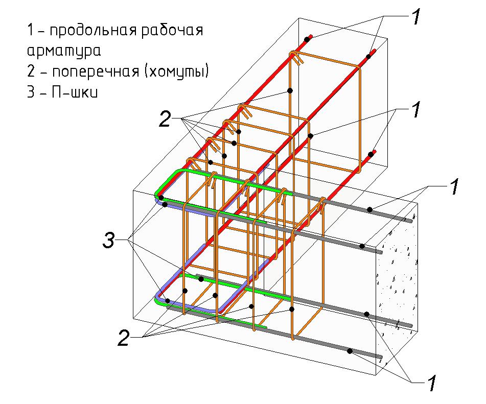 Армирование сваи для возведения свайного фундамента: нормативы и типы устройства конструкции, технология проведения работ