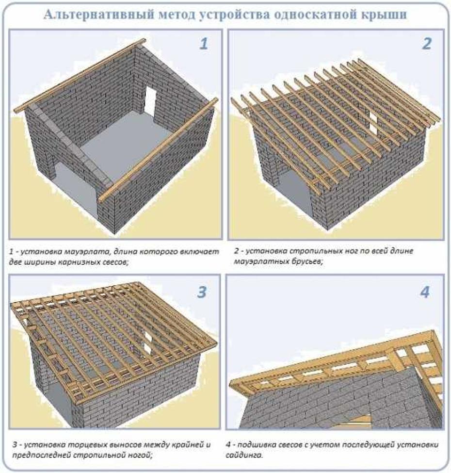 Установка стропил односкатной крыши - клуб мастеров