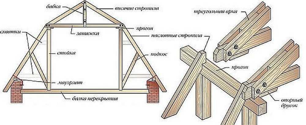 Как правильно сделать мансарду под двухскатной крышей - клуб мастеров