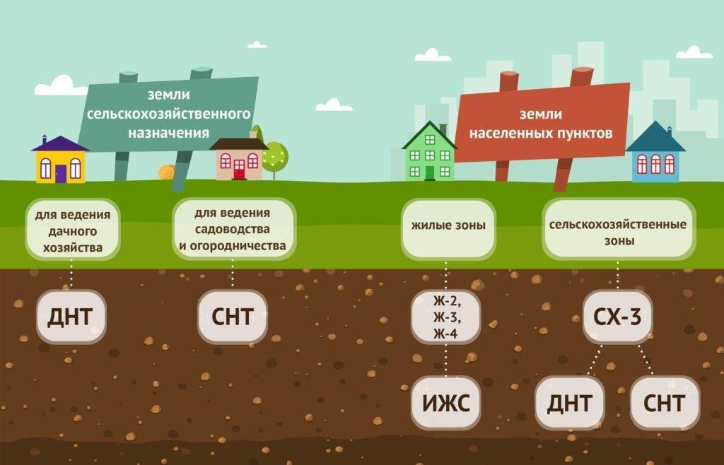 Чем отличаются земли ИЖС, СНТ, ДНП: в чем разница и что выбрать