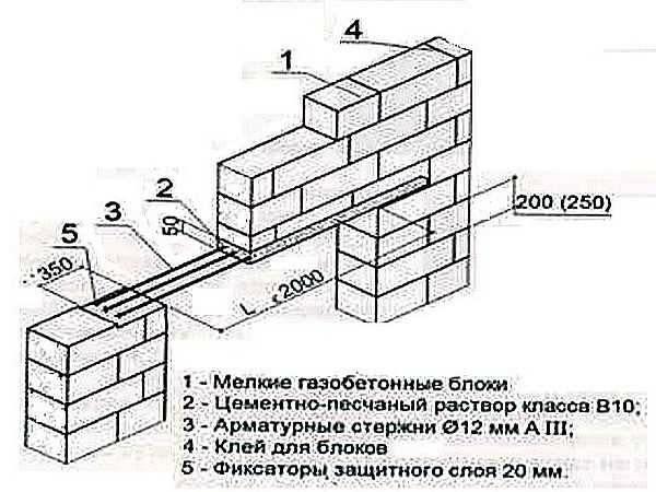 Как и в каких местах производить армирование газобетонных стен