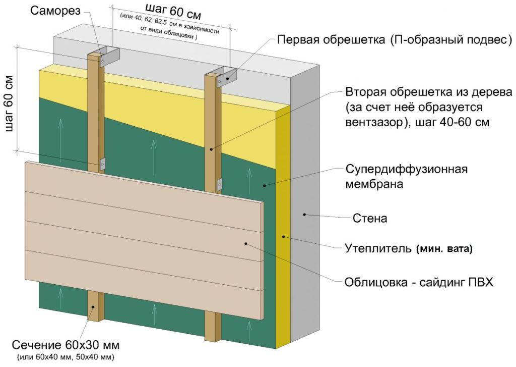 Утепляем фасад дома минеральной ватой под штукатурку - самстрой - строительство, дизайн, архитектура.