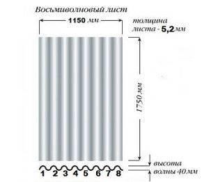 Вес шифера 8 волнового: вычисление массы и характеристики