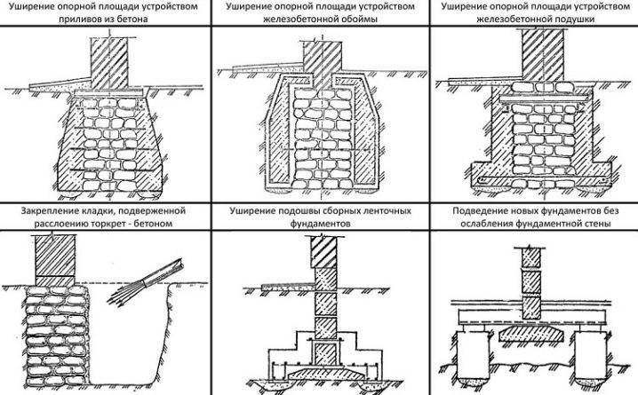 Реконструкция фундамента: технология устройства своими руками