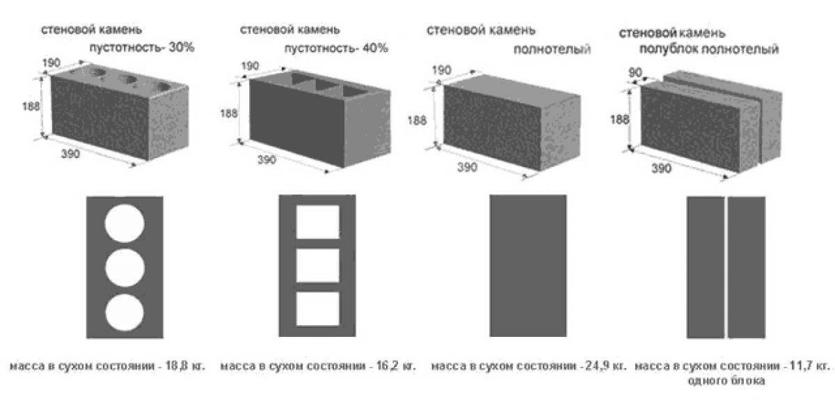 Размер шлакоблока: стандарт высоты и ширины перегородочных продуктов, стандартные габариты шлакоблочного кирпича
