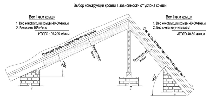 Стропильная система односкатной крыши: особенности и калькулятор
