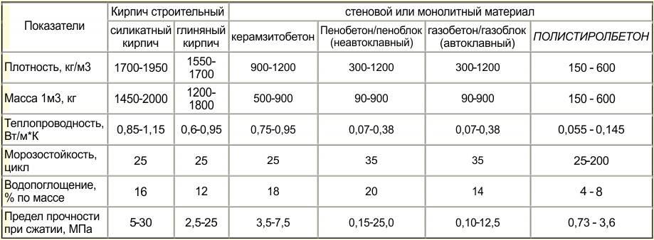 Теплопроводность бетона: особенности, определение коэффициента