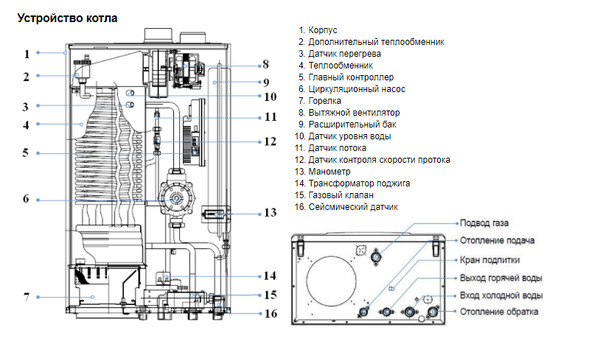 Газовый котел очаг: технические характеристики, инструкция по эксплуатации, почему он может тухнуть и отзывы владльцев