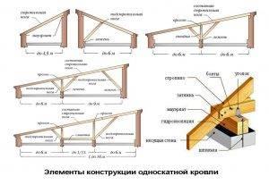 Какие материалы подойдут для утепления односкатной крыши и как провести работы своими руками?