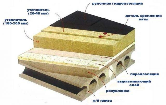 Плоская эксплуатируемая кровля — устройство, конструкция